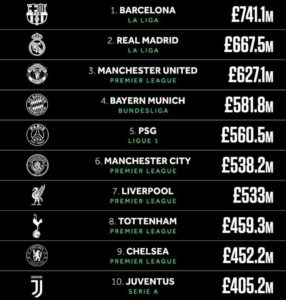 top 10 clubs de foot les plus riches du monde 2020