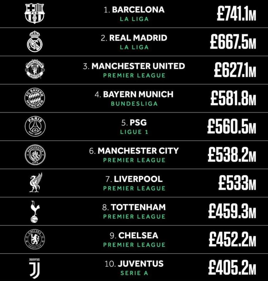 top 10 clubs de foot les plus riches du monde 2020
