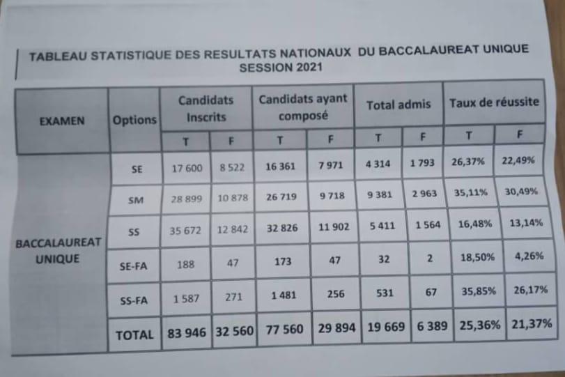 résultats-bac-2021-guinée